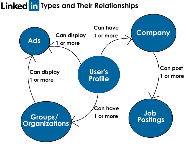 LinkedIn Types and Relationships